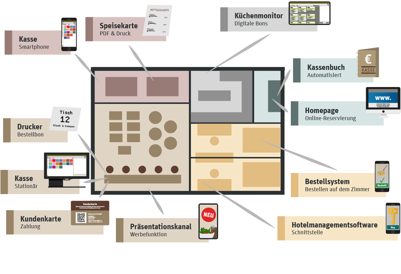 /basics/tutorial-hotel_room-layout_de.png